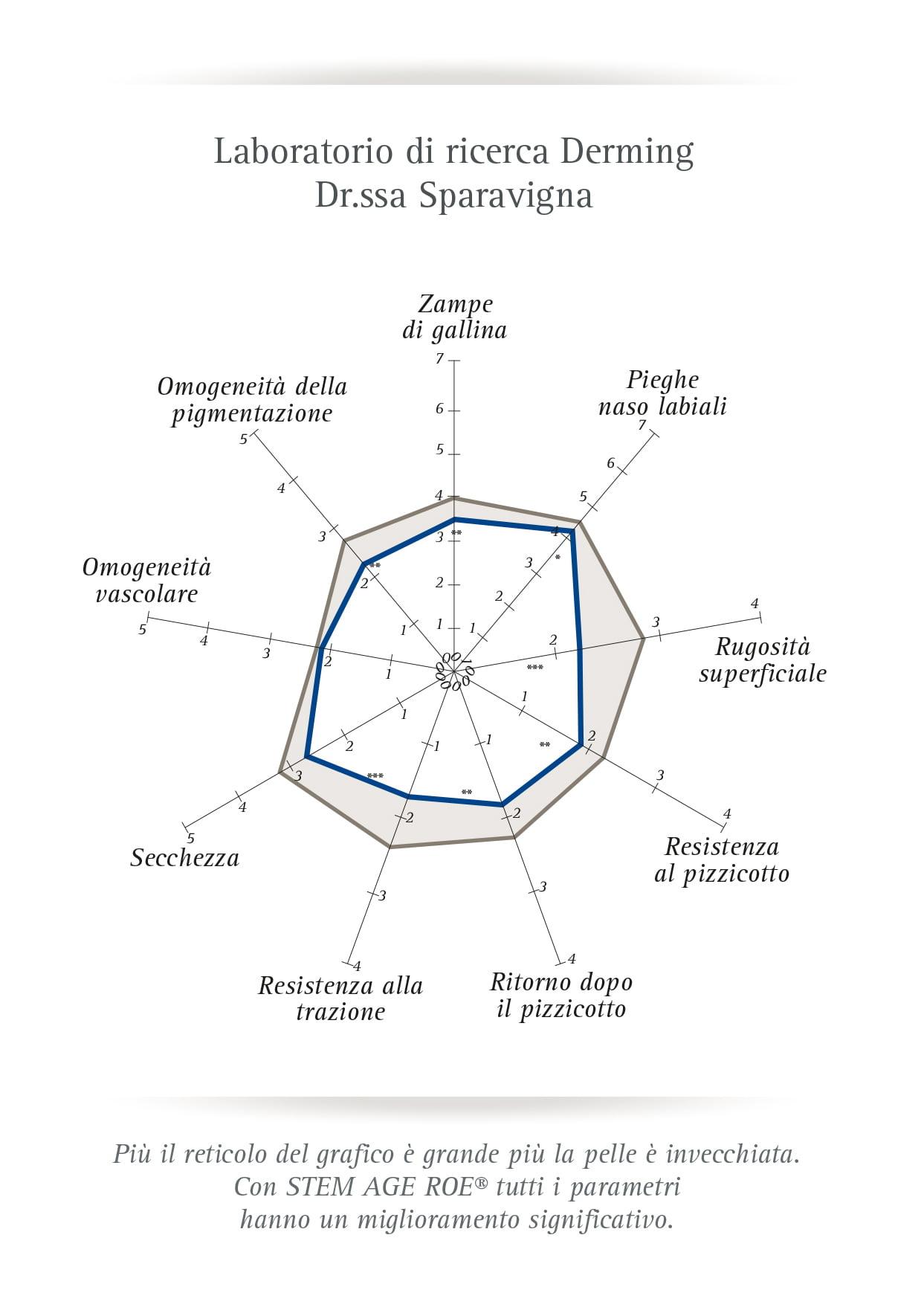 Studi Laboratorio di ricerca Derming Dr.ssa Sparavigna