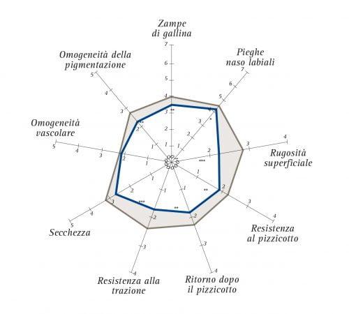 Grafico 2 Stem Age Roe